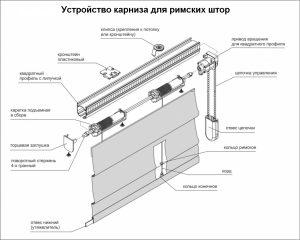 Схема механизма римских штор